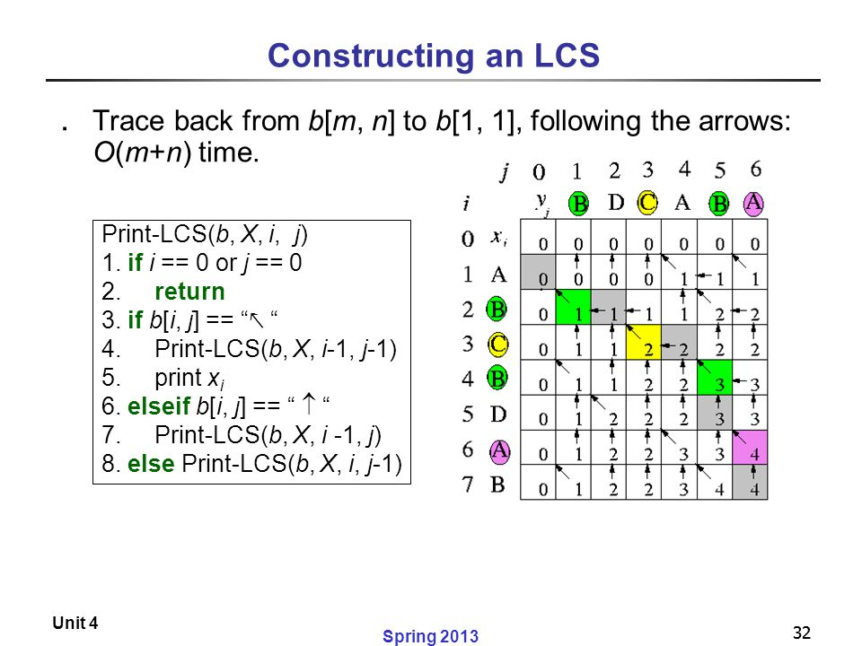 Constructing an LCS Trace back from b[m, n] to b[1, 1], following the arrows: O(m+n) time. Print-LCS(b, X, i, j)
